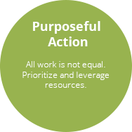 Purposeful Action - Client Success